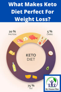 What Makes Keto Diet Perfect For Weight Loss