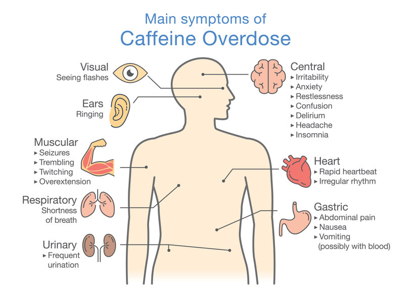 Symptoms of Caffeine Overdose and How it Effects Our Bodies